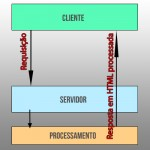 entenda como funcionam os sistemas cliente-servidor, popularmente conhecidos como requisição-resposta