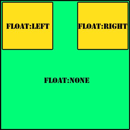 divs com float left e right respectivamente